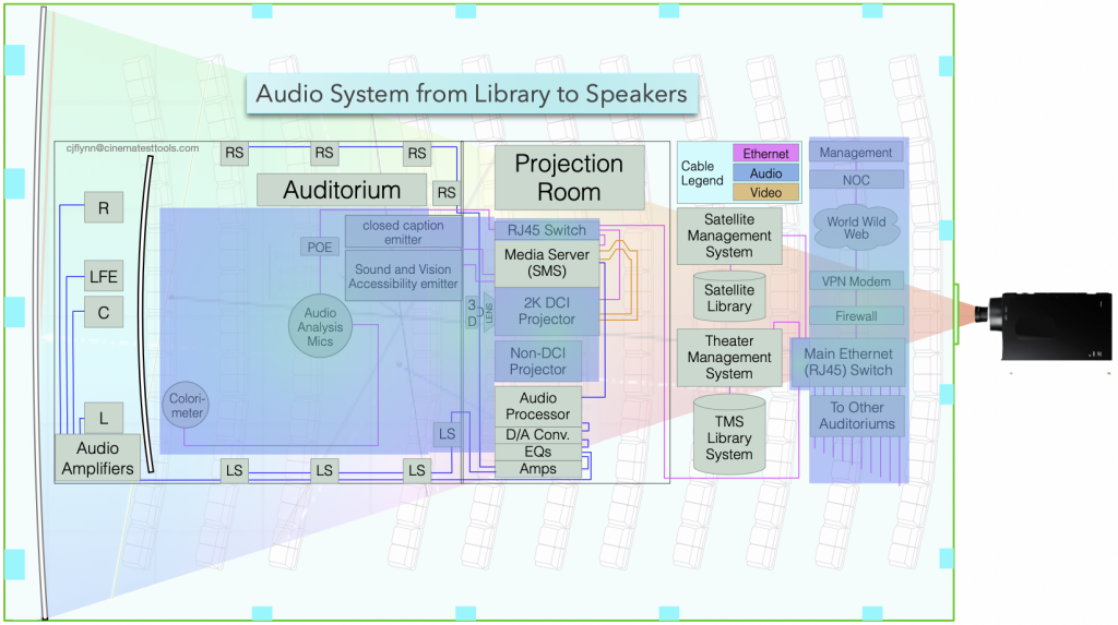 The auditorium audio system