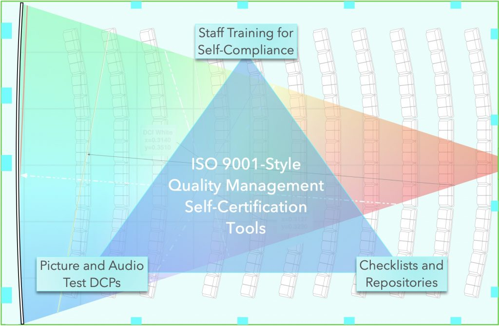 SelfCertify Triangle